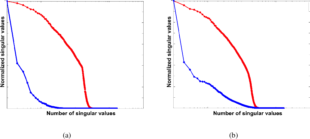 Figure 3 for Beating level-set methods for 3D seismic data interpolation: a primal-dual alternating approach