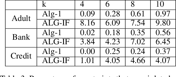 Figure 3 for Fairness, Semi-Supervised Learning, and More: A General Framework for Clustering with Stochastic Pairwise Constraints