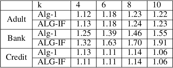 Figure 4 for Fairness, Semi-Supervised Learning, and More: A General Framework for Clustering with Stochastic Pairwise Constraints