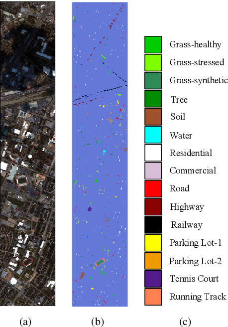 Figure 2 for ASPCNet: A Deep Adaptive Spatial Pattern Capsule Network for Hyperspectral Image Classification