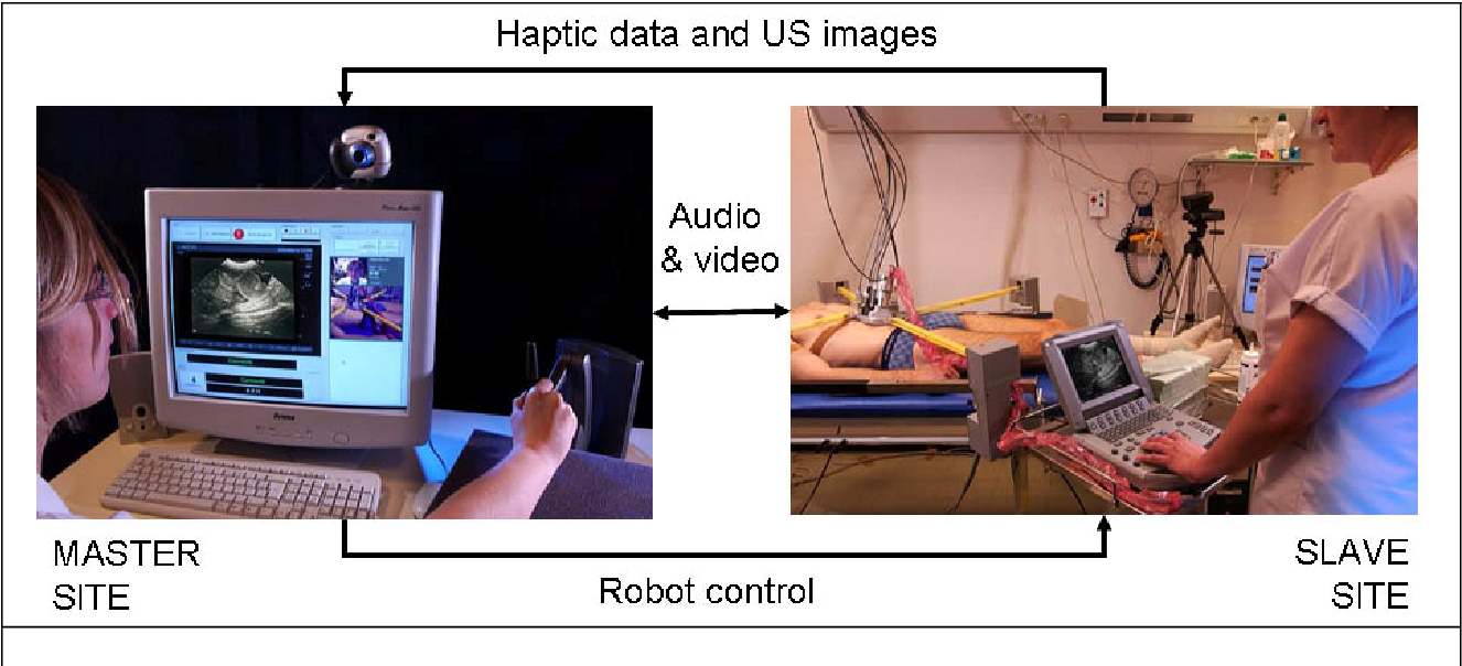 Figure 1 for TER: A Robot for Remote Ultrasonic Examination: Experimental Evaluations