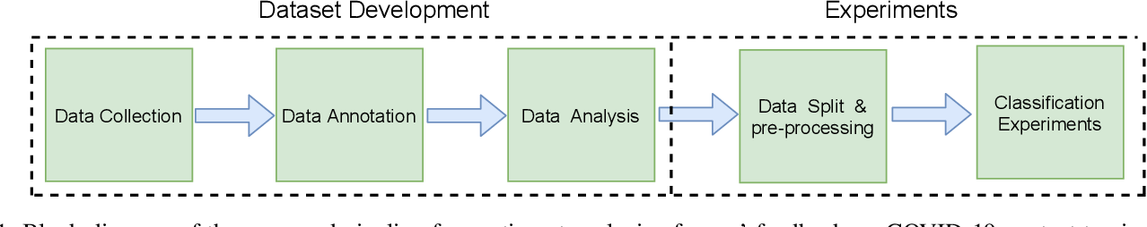 Figure 1 for Sentiment Analysis of Users' Reviews on COVID-19 Contact Tracing Apps with a Benchmark Dataset