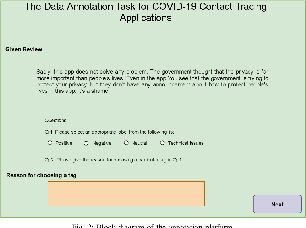 Figure 2 for Sentiment Analysis of Users' Reviews on COVID-19 Contact Tracing Apps with a Benchmark Dataset