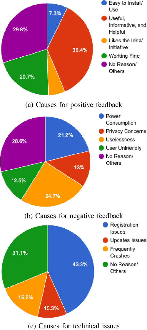Figure 3 for Sentiment Analysis of Users' Reviews on COVID-19 Contact Tracing Apps with a Benchmark Dataset