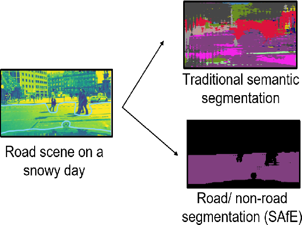 Figure 1 for SAfE: Self-Attention Based Unsupervised Road Safety Classification in Hazardous Environments