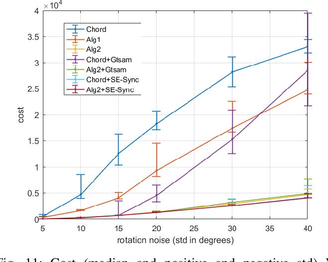 Figure 3 for A Recursive Least Square Method for 3D Pose Graph Optimization Problem