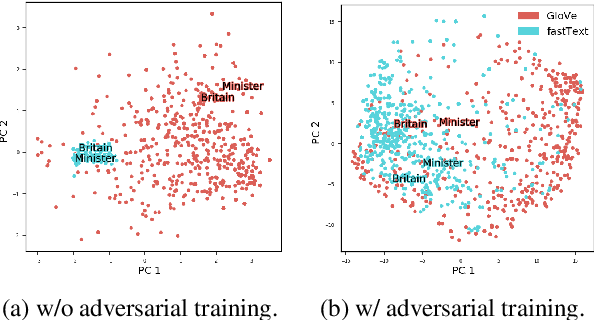 Figure 1 for Adversarial Learning of Feature-based Meta-Embeddings