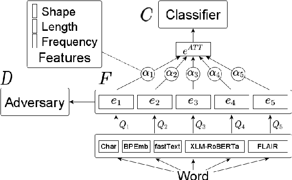 Figure 3 for Adversarial Learning of Feature-based Meta-Embeddings