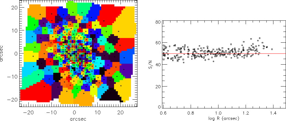 Figure 5. Left panel: Final result for the bins after application of the bin-accretion algorithm to the SAURON S/N map of NGC 2273. Right panel: the bins S/N as a function of the distance from the galaxy center. Note the decrease of the S/N scatter compared to Fig. 4.