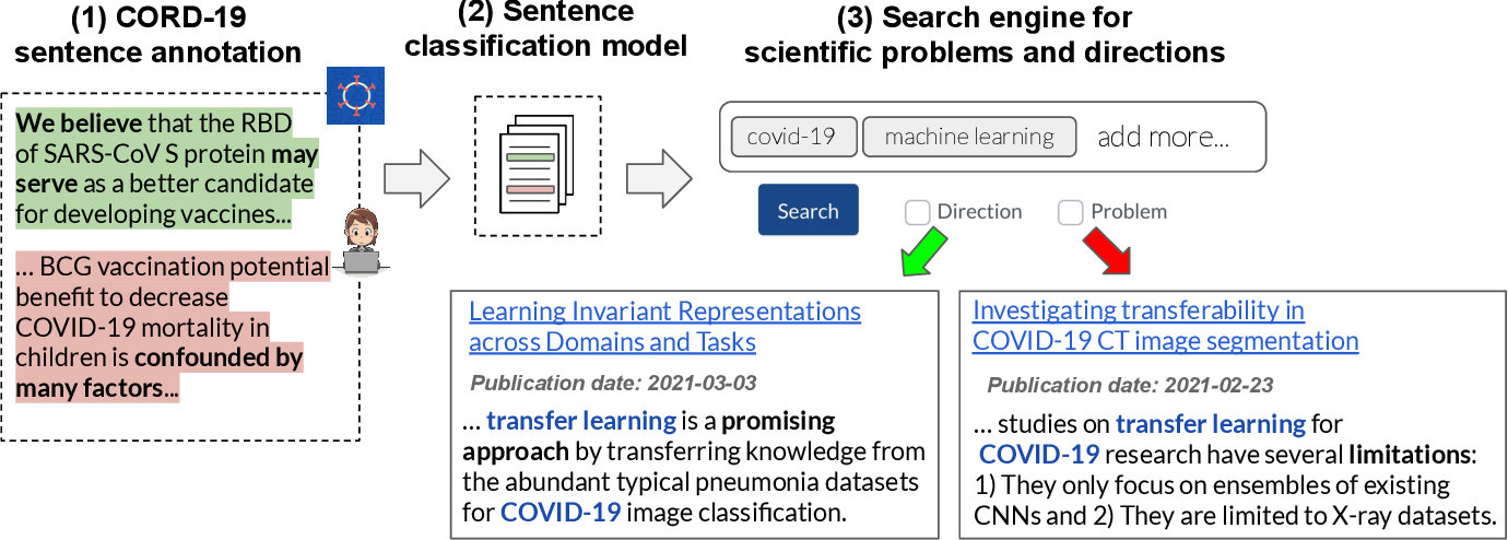 Figure 1 for A Search Engine for Discovery of Scientific Challenges and Directions