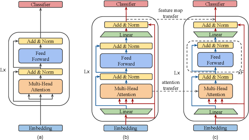 Figure 1 for MobileBERT: a Compact Task-Agnostic BERT for Resource-Limited Devices