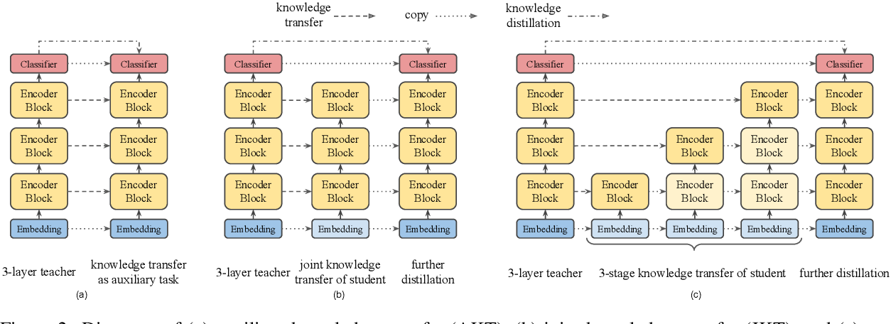 Figure 3 for MobileBERT: a Compact Task-Agnostic BERT for Resource-Limited Devices