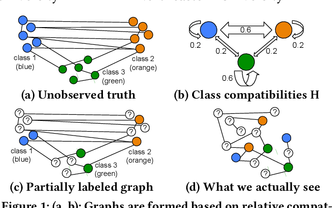 Figure 1 for Factorized Graph Representations for Semi-Supervised Learning from Sparse Data