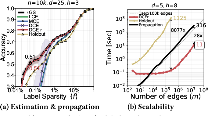 Figure 3 for Factorized Graph Representations for Semi-Supervised Learning from Sparse Data