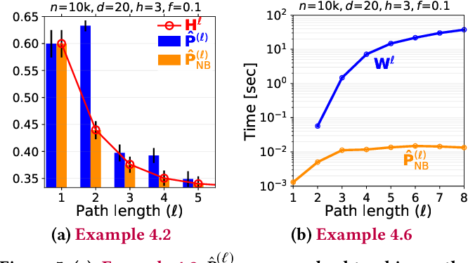Figure 4 for Factorized Graph Representations for Semi-Supervised Learning from Sparse Data