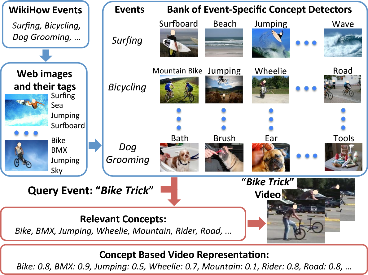 Figure 1 for Building A Large Concept Bank for Representing Events in Video