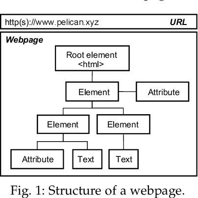 Figure 1 for Advanced Evasion Attacks and Mitigations on Practical ML-Based Phishing Website Classifiers