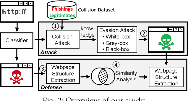 Figure 3 for Advanced Evasion Attacks and Mitigations on Practical ML-Based Phishing Website Classifiers