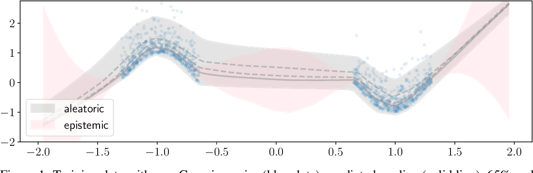 Figure 1 for Frequentist uncertainty estimates for deep learning
