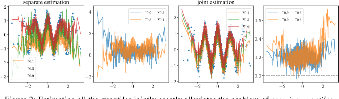 Figure 3 for Frequentist uncertainty estimates for deep learning