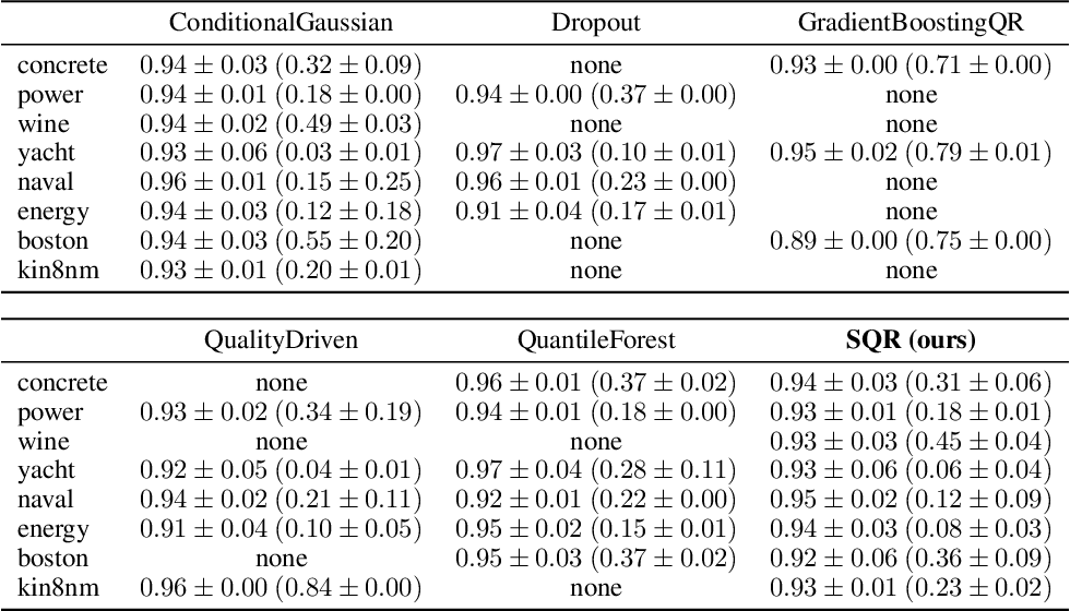 Figure 2 for Frequentist uncertainty estimates for deep learning