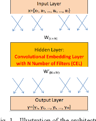 Figure 1 for Effects of Number of Filters of Convolutional Layers on Speech Recognition Model Accuracy