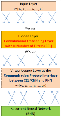 Figure 2 for Effects of Number of Filters of Convolutional Layers on Speech Recognition Model Accuracy