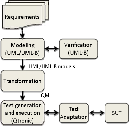 Figure 3. The overall process