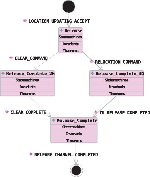 Figure 5. Release Channel Sub-state Machine