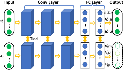 Figure 3 for HoMM: Higher-order Moment Matching for Unsupervised Domain Adaptation