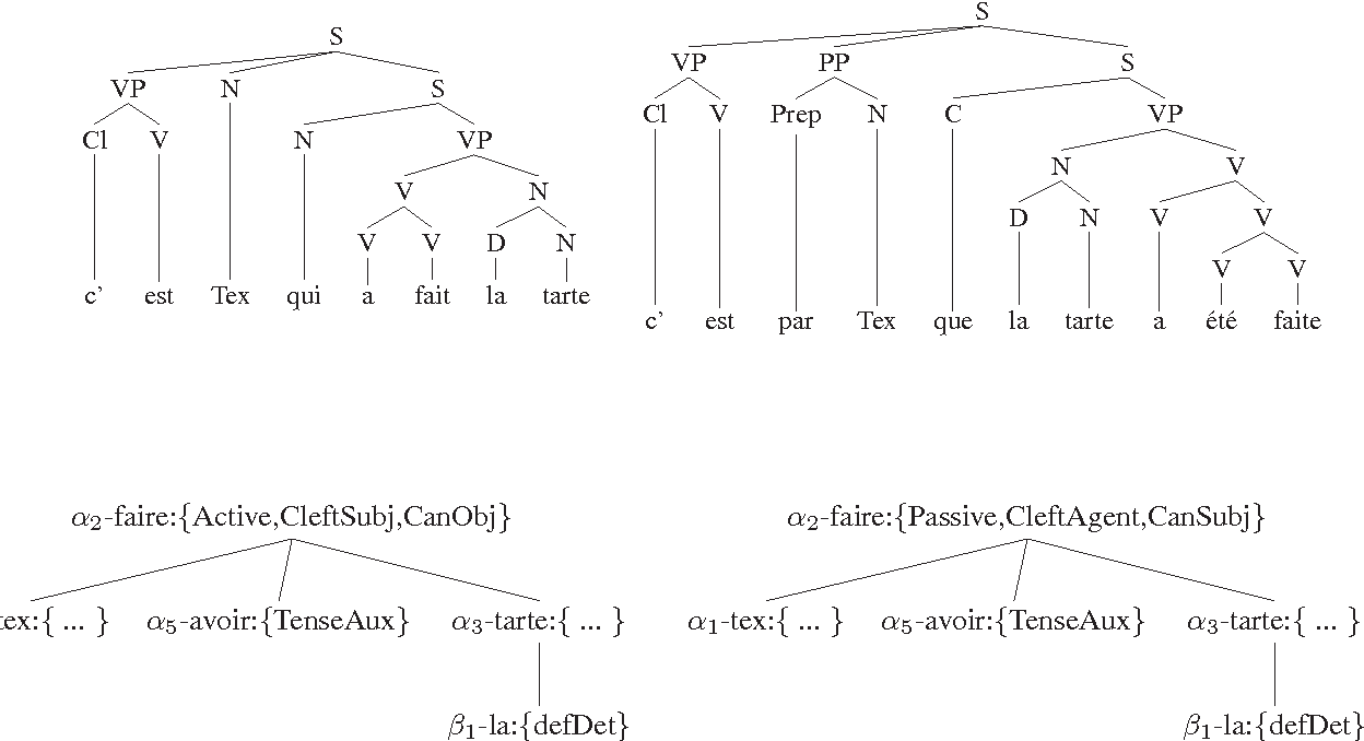 Using fb ltag derivation trees to generate transformation based figure 3 ccuart Image collections