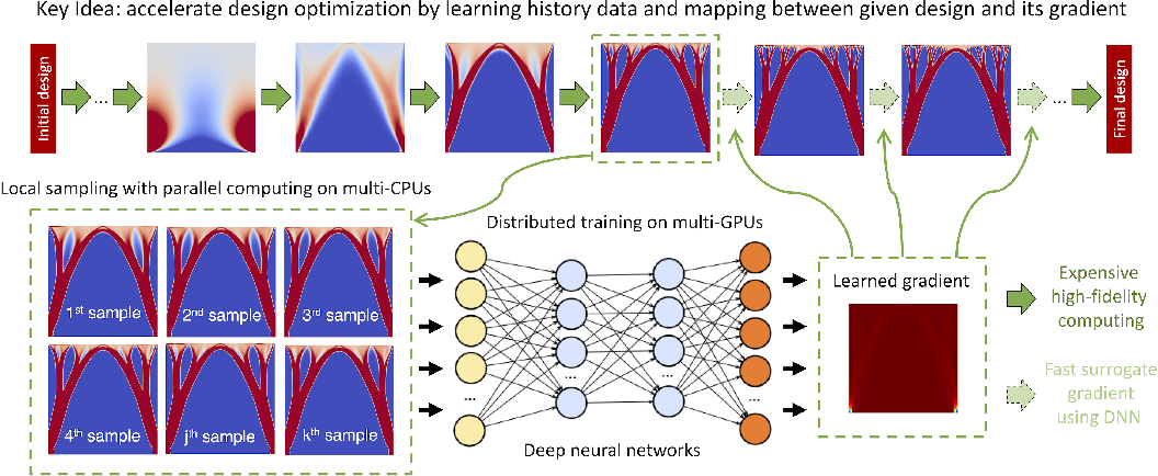 Figure 1 for Scalable Deep-Learning-Accelerated Topology Optimization for Additively Manufactured Materials