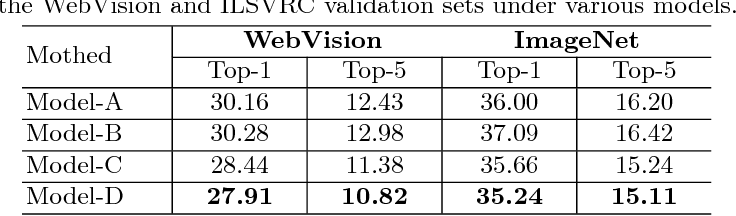 Figure 2 for CurriculumNet: Weakly Supervised Learning from Large-Scale Web Images