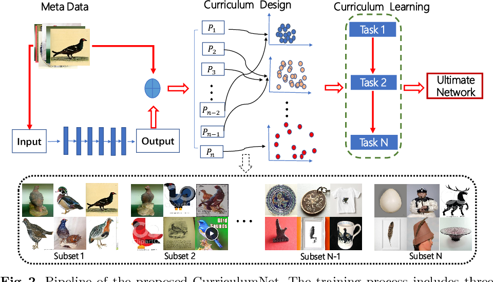 Figure 3 for CurriculumNet: Weakly Supervised Learning from Large-Scale Web Images
