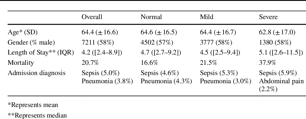 Figure 3 for Prediction of Blood Lactate Values in Critically Ill Patients: A Retrospective Multi-center Cohort Study