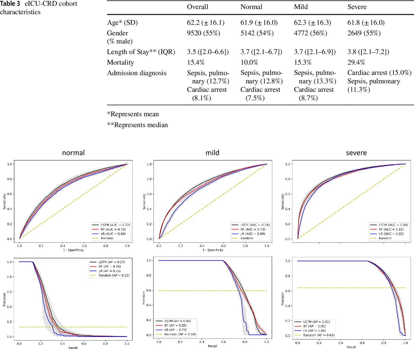 Figure 4 for Prediction of Blood Lactate Values in Critically Ill Patients: A Retrospective Multi-center Cohort Study