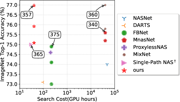 Figure 1 for Efficient Differentiable Neural Architecture Search with Meta Kernels