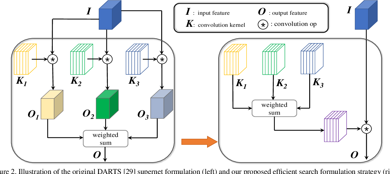 Figure 3 for Efficient Differentiable Neural Architecture Search with Meta Kernels