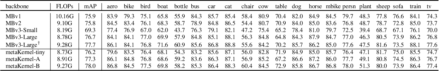 Figure 4 for Efficient Differentiable Neural Architecture Search with Meta Kernels