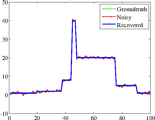 Figure 4 for An Empirical Study of ADMM for Nonconvex Problems