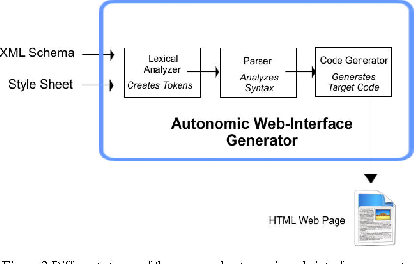 PDF] Autonomic html interface generator for web applications