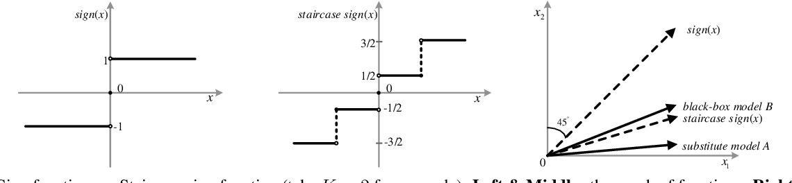 Figure 3 for Staircase Sign Method for Boosting Adversarial Attacks