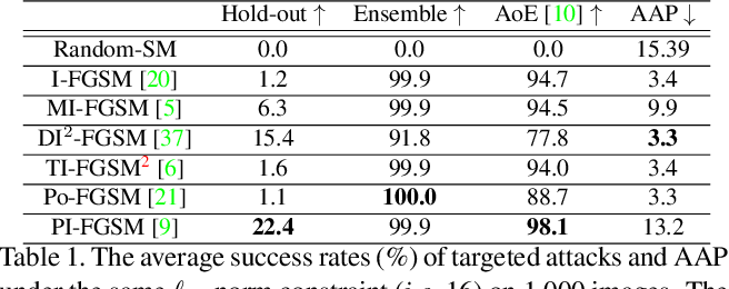 Figure 2 for Staircase Sign Method for Boosting Adversarial Attacks