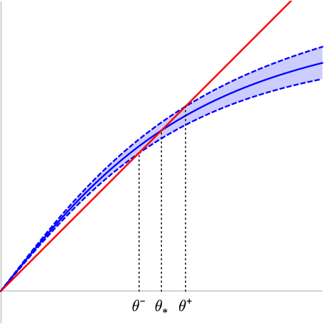 Figure 2 for Randomly initialized EM algorithm for two-component Gaussian mixture achieves near optimality in $O(\sqrt{n})$ iterations
