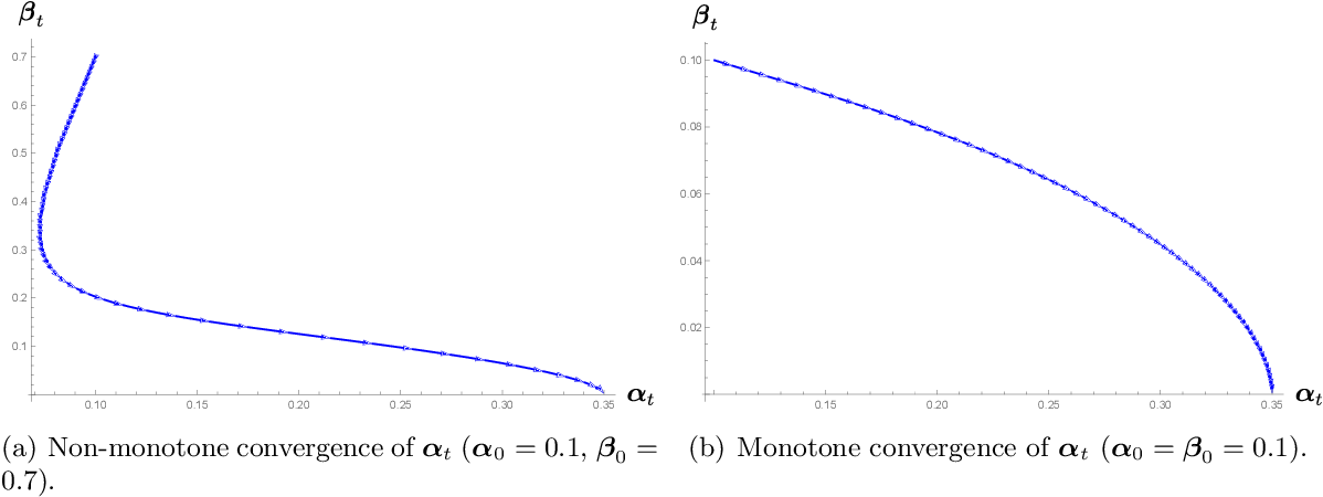 Figure 3 for Randomly initialized EM algorithm for two-component Gaussian mixture achieves near optimality in $O(\sqrt{n})$ iterations