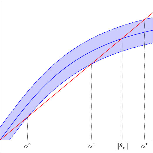 Figure 4 for Randomly initialized EM algorithm for two-component Gaussian mixture achieves near optimality in $O(\sqrt{n})$ iterations
