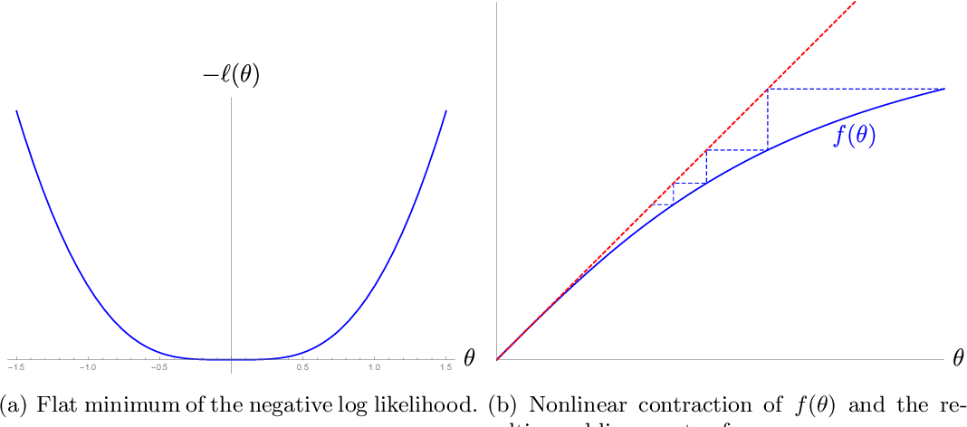 Figure 1 for Randomly initialized EM algorithm for two-component Gaussian mixture achieves near optimality in $O(\sqrt{n})$ iterations