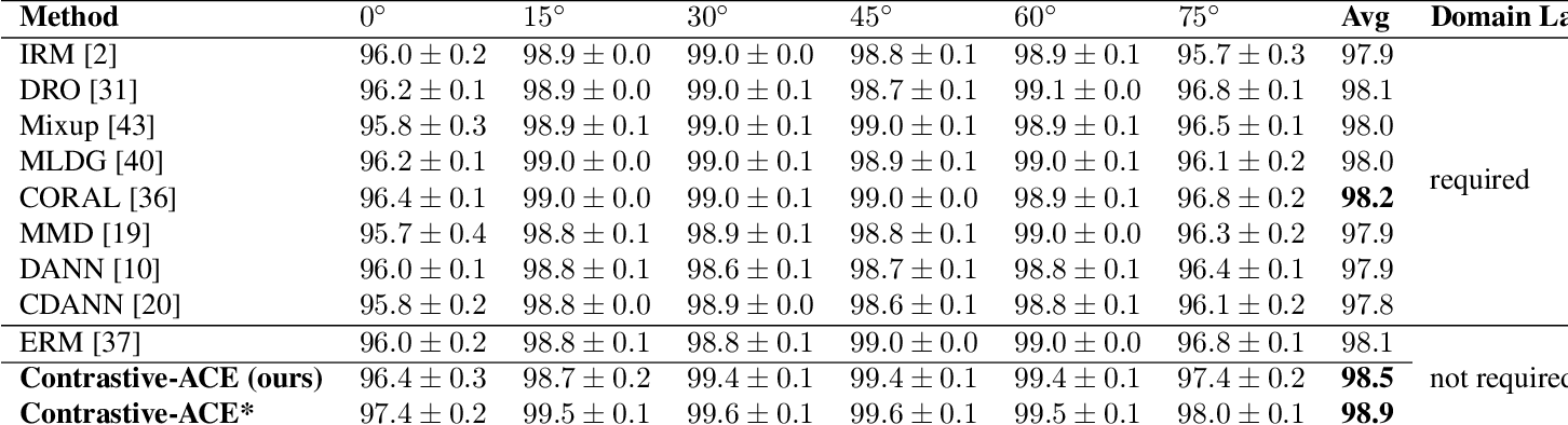 Figure 2 for Contrastive ACE: Domain Generalization Through Alignment of Causal Mechanisms