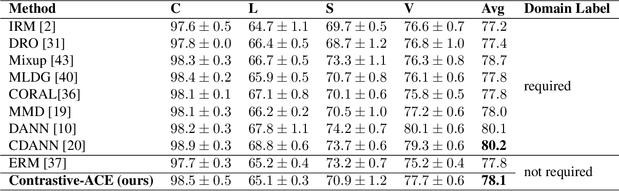 Figure 4 for Contrastive ACE: Domain Generalization Through Alignment of Causal Mechanisms