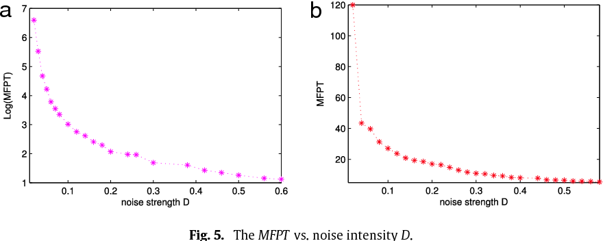Switch dynamics for stochastic model of genetic toggle